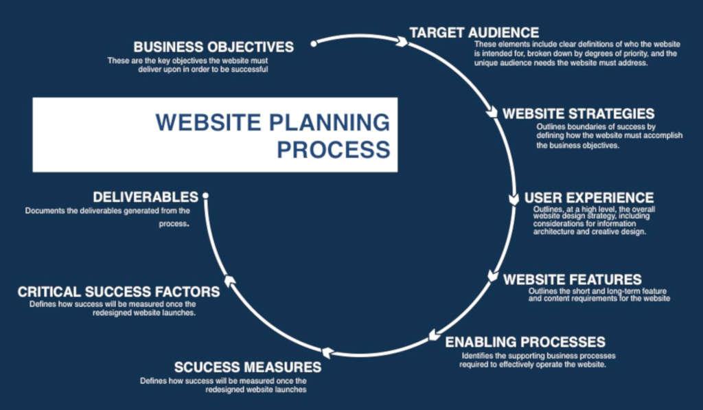 Website-Planning-Process